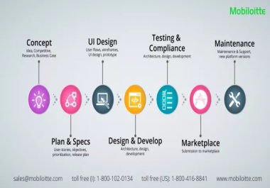 I will develop mobile applications using iOS and XCODE for $20